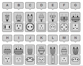 Chart of electrical outlet types